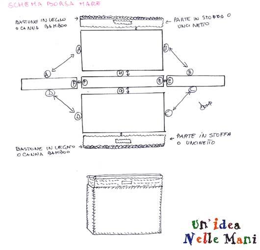 schema taglio e cucitura borsa mare