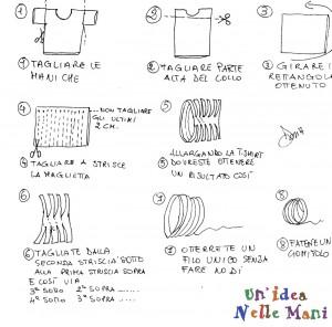ricavare filo da vecchie t-shirt, fettuccia di cotone