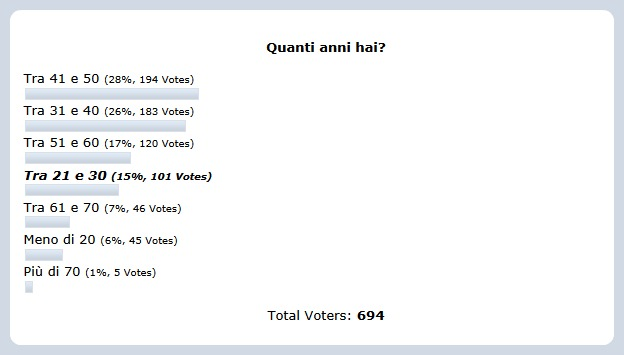 eta sondaggio