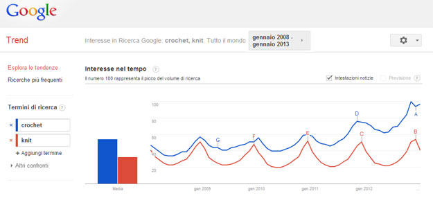 Google-Trend-crochet-knit