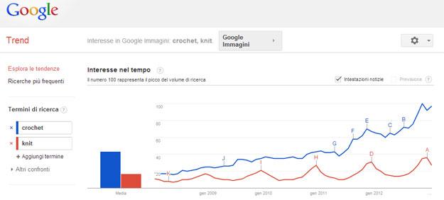 Google-Trend-maglia-uncinetto